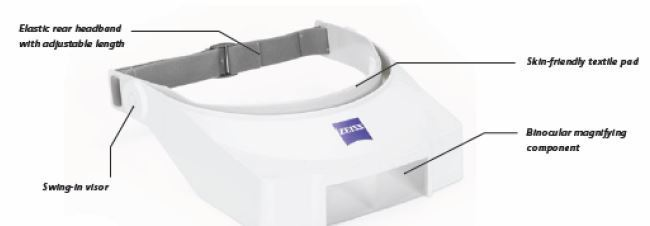 Zeiss Head Mounted Magnifier 1 25x 200mm Working Distance